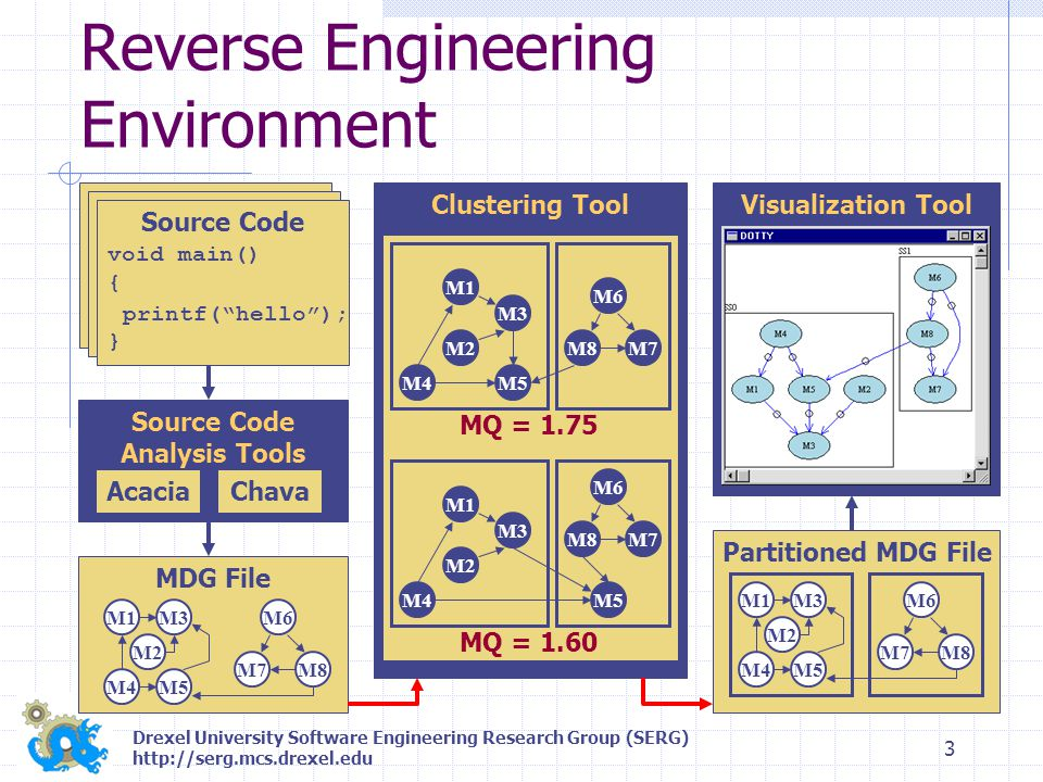 Drexel University Software Engineering Research Group (SERG) http://serg.mcs.drexel.edu 4 Software Architecture Challenges Determining the software architecture Designer knowledge, and/or Up to date documentation, and/or Automated tooling Source Code Analysis Clustering Visualization Evaluation Design Constraint Validation