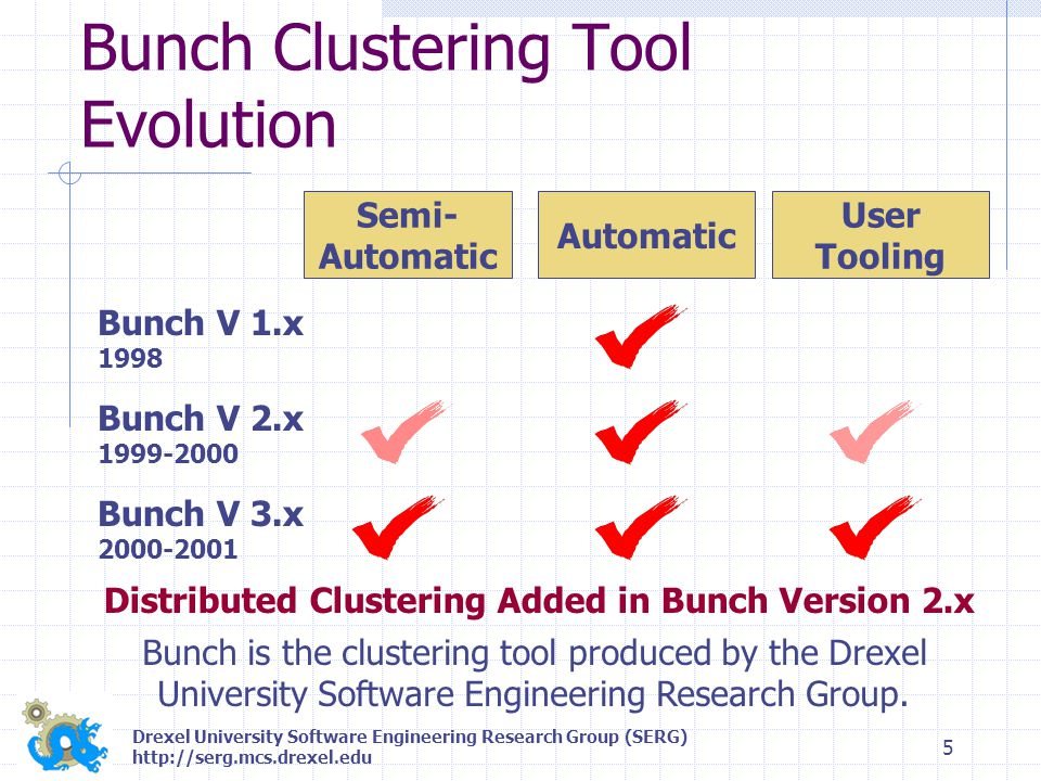 Drexel University Software Engineering Research Group (SERG) http://serg.mcs.drexel.edu 5 Bunch Clustering Tool Evolution Semi- Automatic User Tooling Bunch V 1.x 1998 Bunch V 2.x 1999-2000 Bunch V 3.x 2000-2001 Bunch is the clustering tool produced by the Drexel University Software Engineering Research Group.
