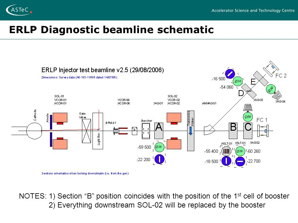 ERLP Diagnostic beamline schematic NOTES:1) Section B position coincides with the position of the 1 st cell of booster 2) Everything downstream SOL-02 will be replaced by the booster