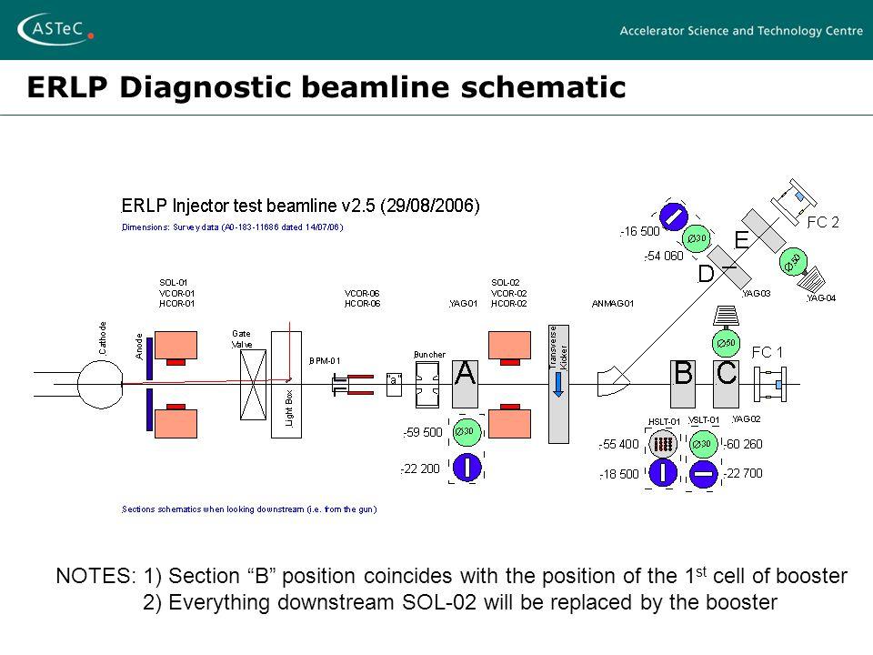 ERLP diagnostics schematic