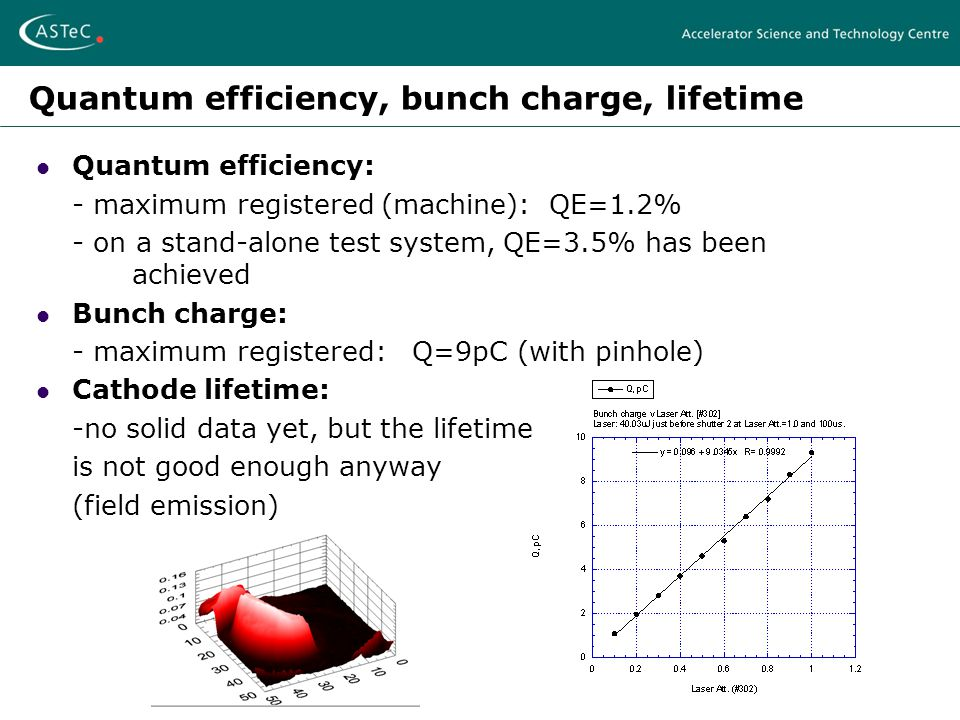 Quantum efficiency, bunch charge, lifetime Quantum efficiency: - maximum registered (machine): QE=1.2% - on a stand-alone test system, QE=3.5% has been achieved Bunch charge: - maximum registered: Q=9pC (with pinhole) Cathode lifetime: -no solid data yet, but the lifetime is not good enough anyway (field emission)