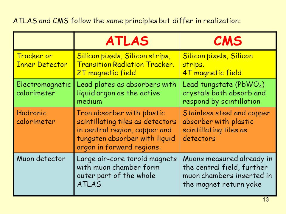 13 ATLAS and CMS follow the same principles but differ in realization: ATLASCMS Tracker or Inner Detector Silicon pixels, Silicon strips, Transition Radiation Tracker.