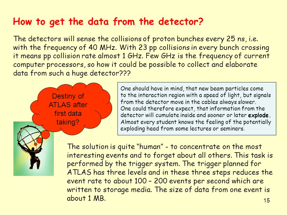 15 The detectors will sense the collisions of proton bunches every 25 ns, i.e.