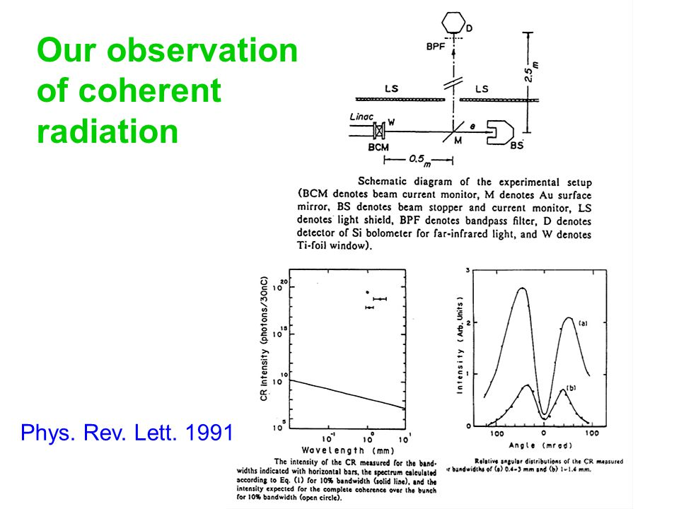 Phys. Rev. Lett. 1991 Our observation of coherent radiation