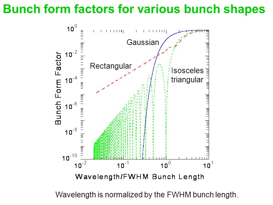 Bunch form factors for various bunch shapes Gaussian Rectangular Isosceles triangular Wavelength is normalized by the FWHM bunch length.