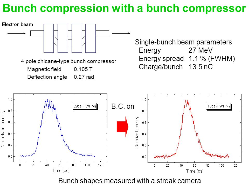 Bunch compression with a bunch compressor 4 pole chicane-type bunch compressor Magnetic field 0.105 T Deflection angle 0.27 rad Single-bunch beam parameters Energy 27 MeV Energy spread 1.1 % (FWHM) Charge/bunch 13.5 nC Bunch shapes measured with a streak camera B.C.