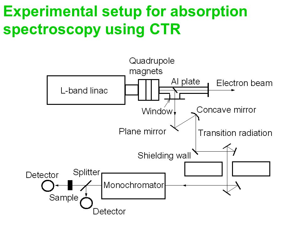 Experimental setup for absorption spectroscopy using CTR