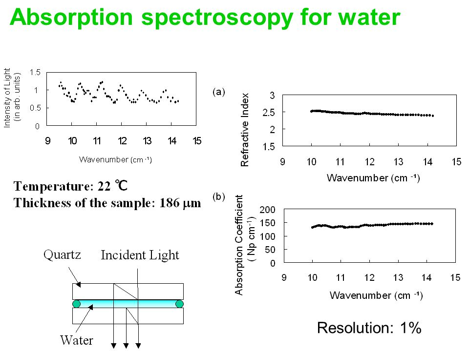 Absorption spectroscopy for water Resolution: 1%