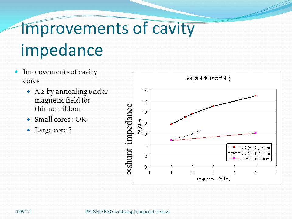 Improvements of cavity impedance Improvements of cavity cores X 2 by annealing under magnetic field for thinner ribbon Small cores : OK Large core .