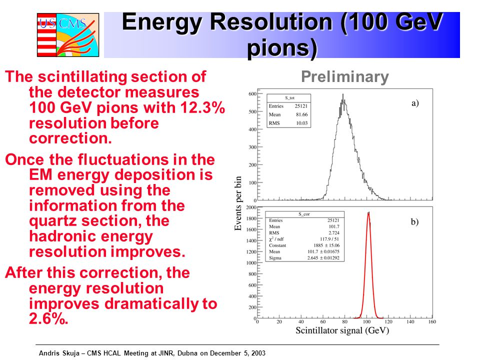 Andris Skuja – CMS HCAL Meeting at JINR, Dubna on December 5, 2003 Energy Resolution (100 GeV pions) The scintillating section of the detector measures 100 GeV pions with 12.3% resolution before correction.
