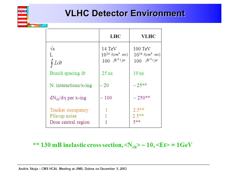 Andris Skuja – CMS HCAL Meeting at JINR, Dubna on December 5, 2003 VLHC Detector Environment LHC VLHC  s 14 TeV 100 TeV L 10 34 10 34 100 100 Bunch spacing dt 25 ns 19 ns N.