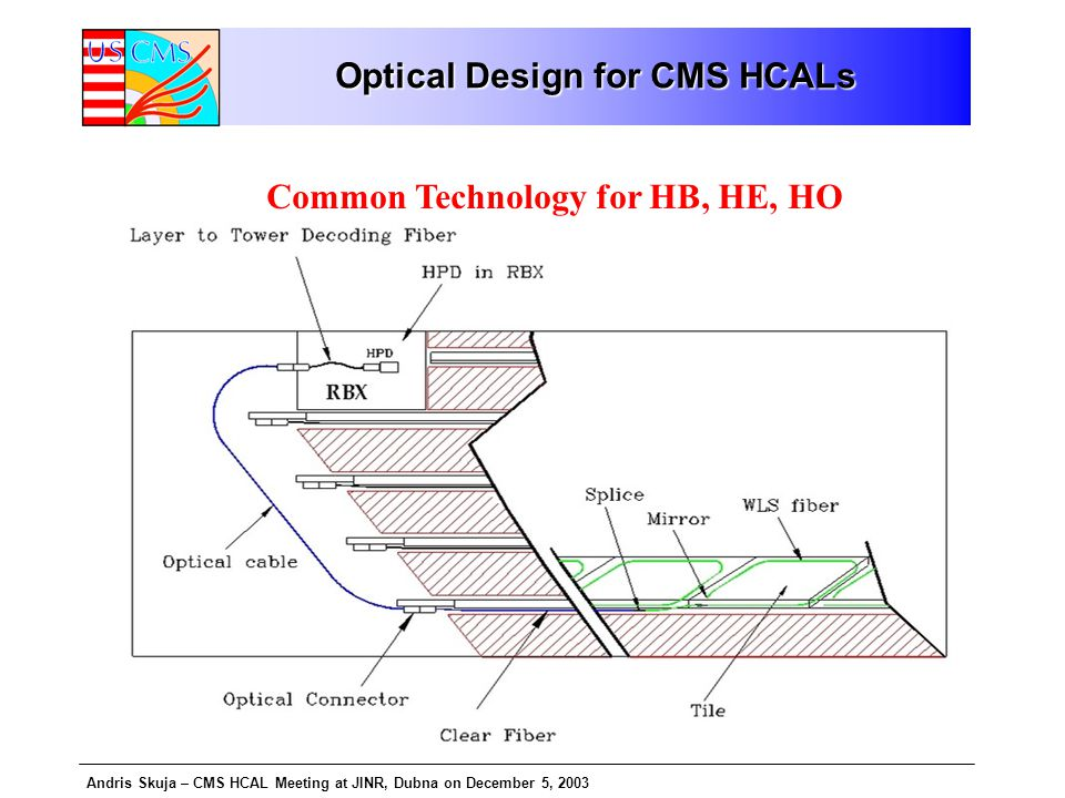 Andris Skuja – CMS HCAL Meeting at JINR, Dubna on December 5, 2003 Optical Design for CMS HCALs Common Technology for HB, HE, HO