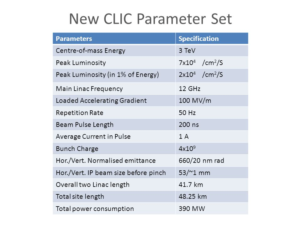 New CLIC Parameter Set ParametersSpecification Centre-of-mass Energy3 TeV Peak Luminosity7x10 4 /cm 2 /S Peak Luminosity (in 1% of Energy)2x10 4 /cm 2 /S Main Linac Frequency12 GHz Loaded Accelerating Gradient100 MV/m Repetition Rate50 Hz Beam Pulse Length200 ns Average Current in Pulse1 A Bunch Charge4x10 9 Hor./Vert.