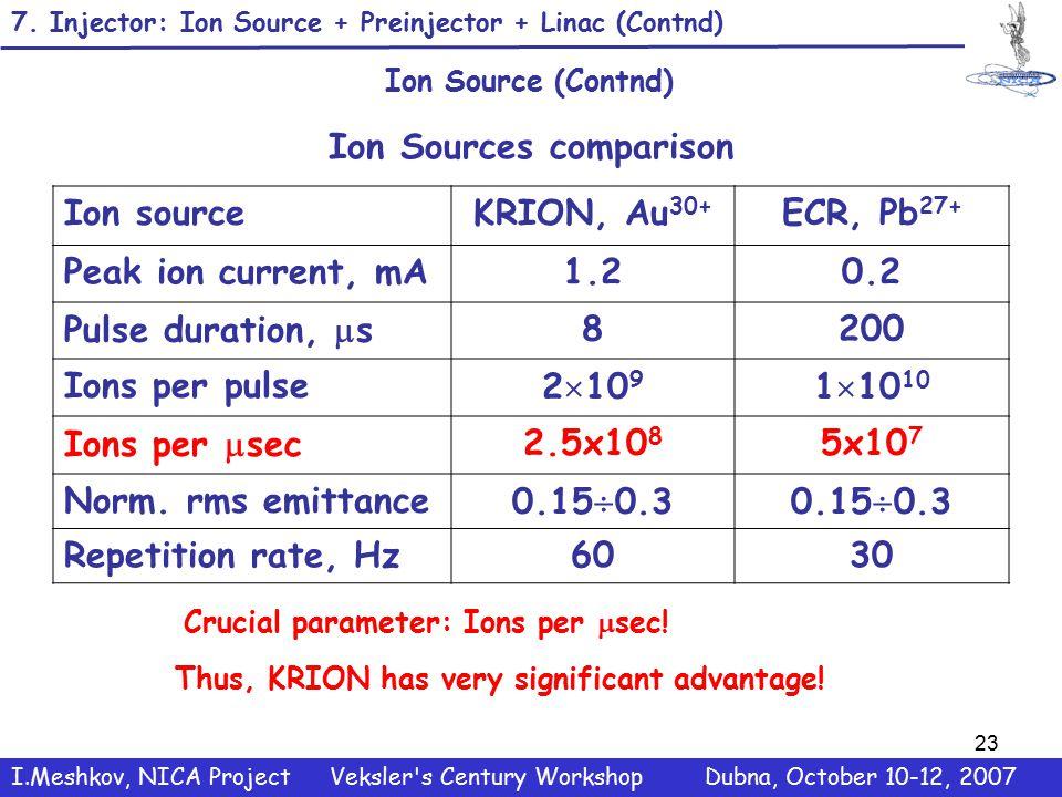 23 Ion Source (Contnd) Ion Sources comparison Ion sourceKRION, Au 30+ ECR, Pb 27+ Peak ion current, mA1.20.2 Pulse duration,  s8200 Ions per pulse2  10 9 1  10 10 Ions per  sec2.5x10 8 5x10 7 Norm.