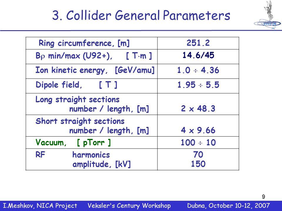 9 3. Collider General Parameters Ring circumference, [m]251.2 B  min/max (U92+), [ T  m ]14.6/45 Ion kinetic energy, [GeV/amu]1.0  4.36 Dipole fiel