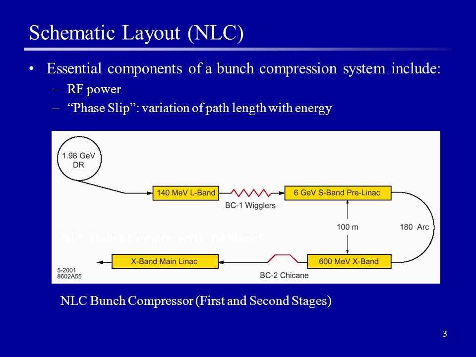 3 NLC Bunch Compressor (First and Second Stages) Schematic Layout (NLC) Essential components of a bunch compression system include: –RF power – Phase Slip : variation of path length with energy NLC Bunch Compressor (First Stage)