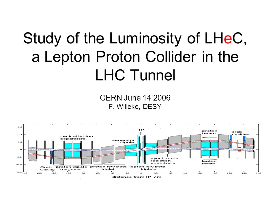 Study of the Luminosity of LHeC, a Lepton Proton Collider in the LHC Tunnel CERN June 14 2006 F. Willeke, DESY