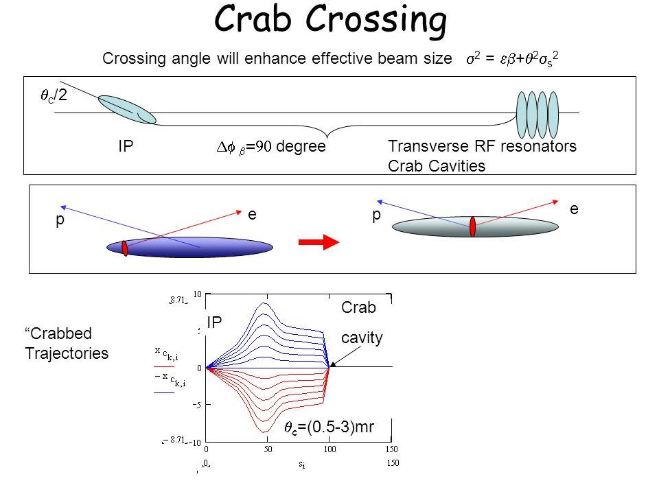 Crab Crossing p e  c =(0.5-3)mr Crabbed Trajectories IPTransverse RF resonators Crab Cavities  c /2    degree Crossing angle will enhance effective beam size  2 =  +  2  s 2 p e IP Crab cavity