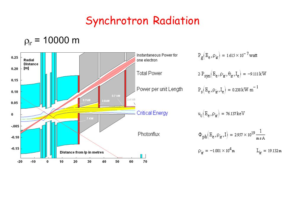 Synchrotron Radiation  ir = 10000 m