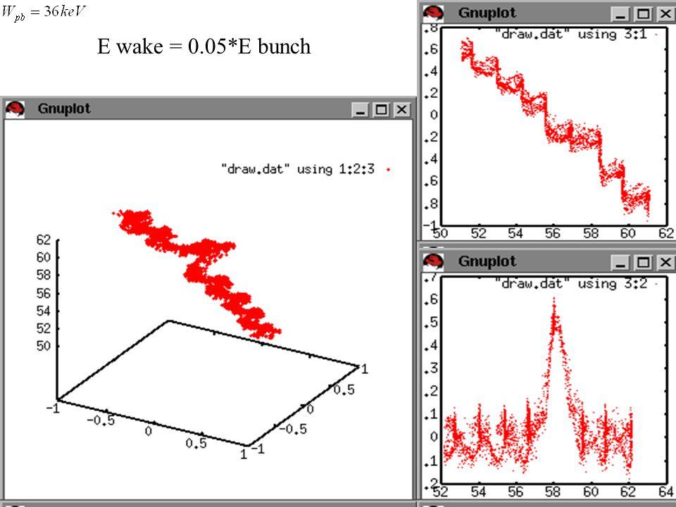 E wake = 0.05*E bunch
