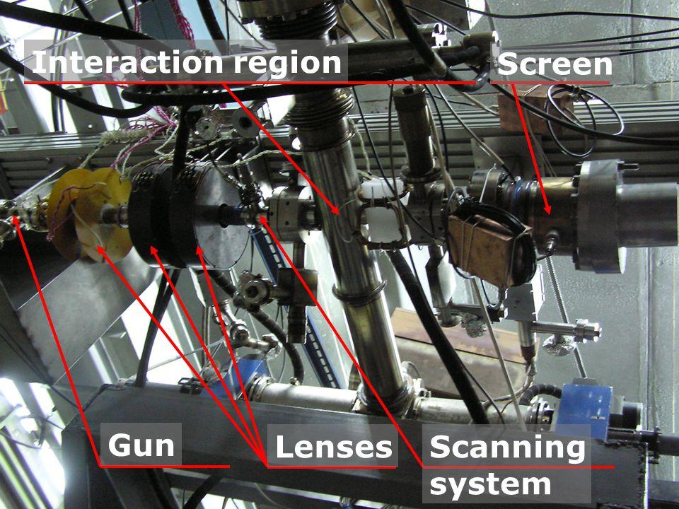 Lenses Gun Scanning system Interaction region Screen