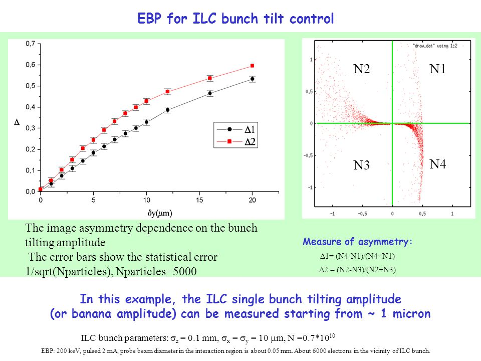 The image asymmetry dependence on the bunch tilting amplitude The error bars show the statistical error 1/sqrt(Nparticles), Nparticles=5000 In this example, the ILC single bunch tilting amplitude (or banana amplitude) can be measured starting from ~ 1 micron N1 N4 N3 N2 Measure of asymmetry: Δ1= (N4-N1)/(N4+N1) Δ2 = (N2-N3)/(N2+N3) EBP for ILC bunch tilt control ILC bunch parameters:  z = 0.1 mm,  x =  y = 10  m, N =0.7*10 10 EBP: 200 keV, pulsed 2 mA, probe beam diameter in the interaction region is about 0.05 mm.