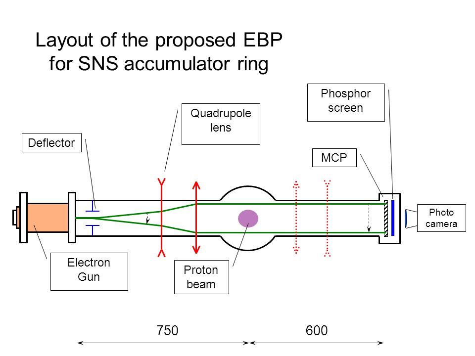 600750 MCP Phosphor screen Photo camera Layout of the proposed EBP for SNS accumulator ring Electron Gun Deflector Quadrupole lens Proton beam