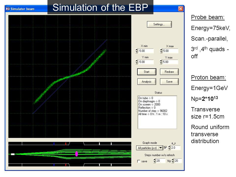 Probe beam: Energy=75keV, Scan.-parallel, 3 rd,4 th quads - off Proton beam: Energy=1GeV Np=2*10 13 Transverse size r=1.5cm Round uniform transverse distribution Simulation of the EBP