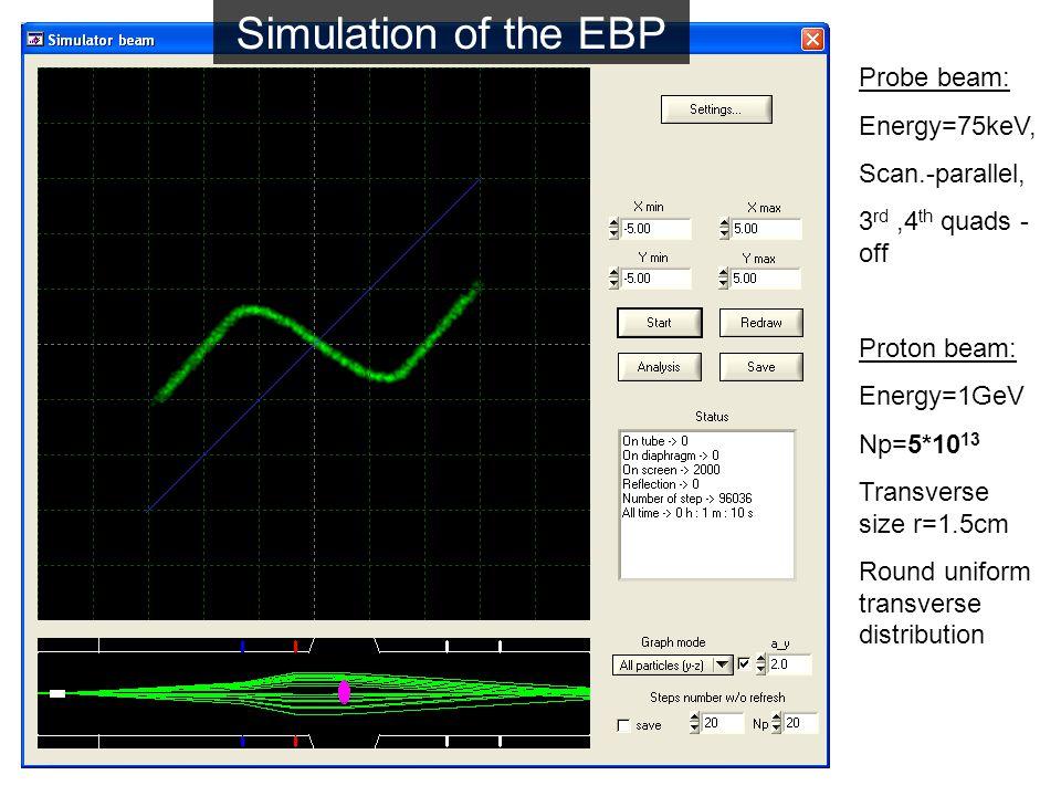 Probe beam: Energy=75keV, Scan.-parallel, 3 rd,4 th quads - off Proton beam: Energy=1GeV Np=5*10 13 Transverse size r=1.5cm Round uniform transverse distribution Simulation of the EBP