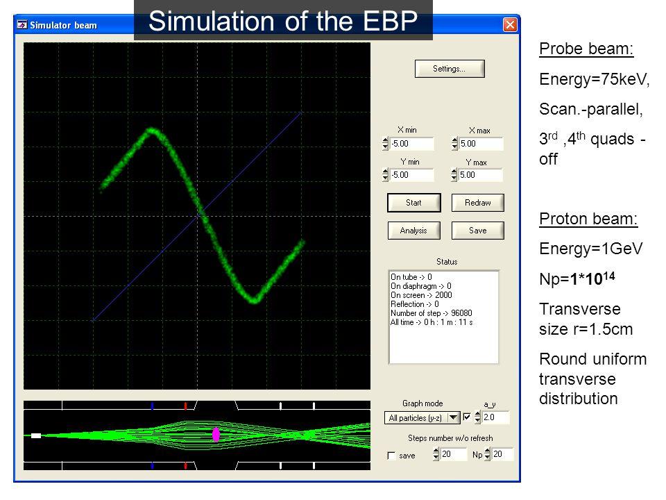 Probe beam: Energy=75keV, Scan.-parallel, 3 rd,4 th quads - off Proton beam: Energy=1GeV Np=1*10 14 Transverse size r=1.5cm Round uniform transverse distribution Simulation of the EBP