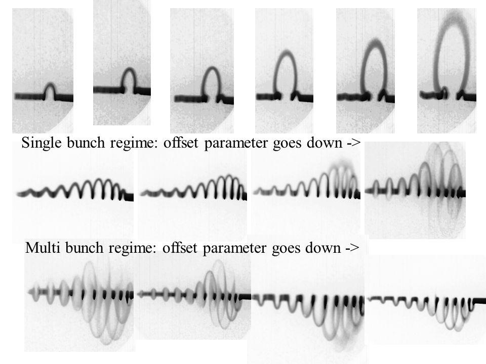 Single bunch regime: offset parameter goes down -> Multi bunch regime: offset parameter goes down ->