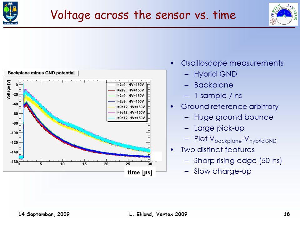 14 September, 2009 L. Eklund, Vertex 2009 18 Voltage across the sensor vs.