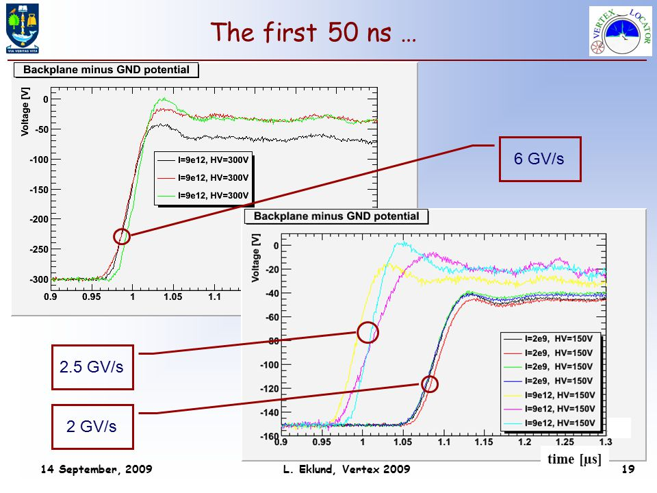 14 September, 2009 L. Eklund, Vertex 2009 19 time [µs] The first 50 ns … 6 GV/s 2 GV/s 2.5 GV/s