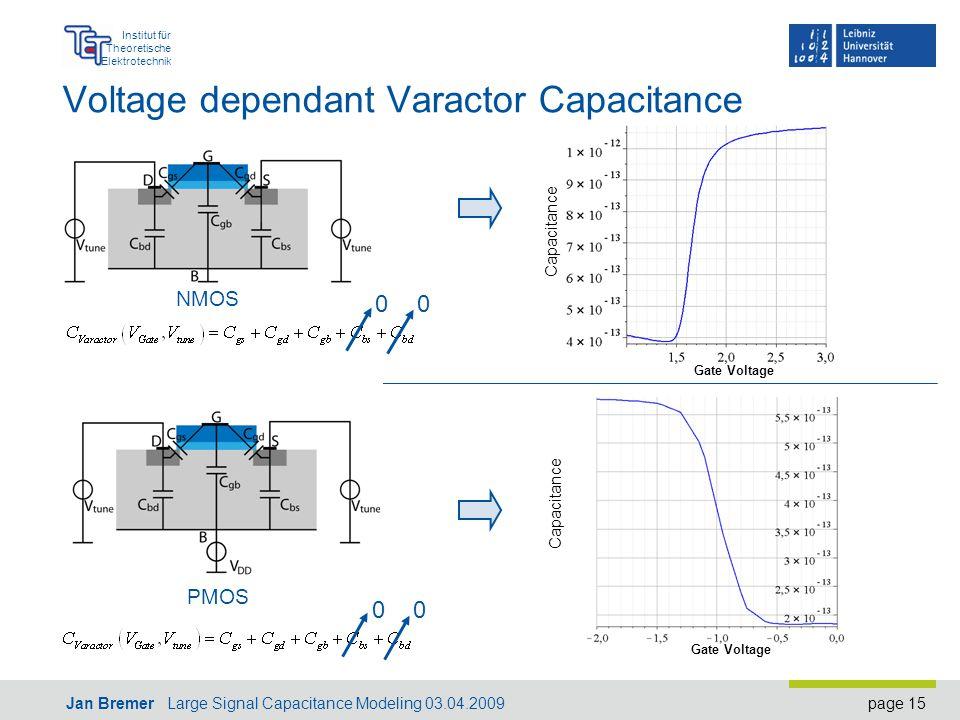 page 15 Institut für Theoretische Elektrotechnik Jan Bremer Large Signal Capacitance Modeling 03.04.2009 Voltage dependant Varactor Capacitance 00 NMOS PMOS 00 Gate Voltage Capacitance