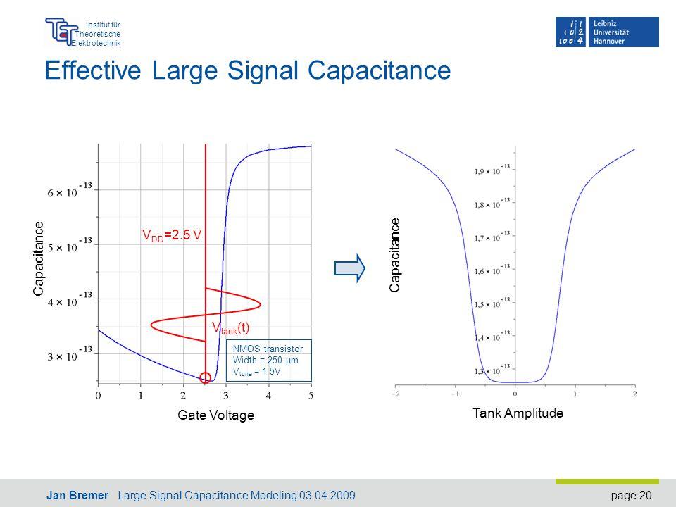 page 20 Institut für Theoretische Elektrotechnik Jan Bremer Large Signal Capacitance Modeling 03.04.2009 Effective Large Signal Capacitance Capacitance Gate Voltage V DD =2.5 V NMOS transistor Width = 250 µm V tune = 1.5V V tank (t) Tank Amplitude Capacitance