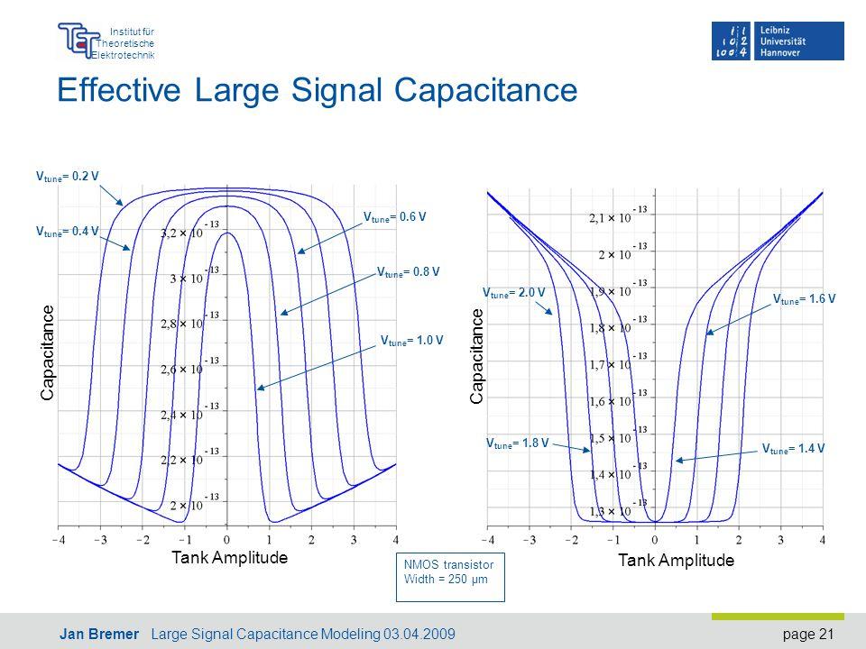 page 21 Institut für Theoretische Elektrotechnik Jan Bremer Large Signal Capacitance Modeling 03.04.2009 Effective Large Signal Capacitance Tank Amplitude Capacitance Tank Amplitude V tune = 0.2 V V tune = 0.4 V V tune = 0.6 V V tune = 0.8 V V tune = 1.0 V V tune = 2.0 V V tune = 1.8 V V tune = 1.6 V V tune = 1.4 V NMOS transistor Width = 250 µm