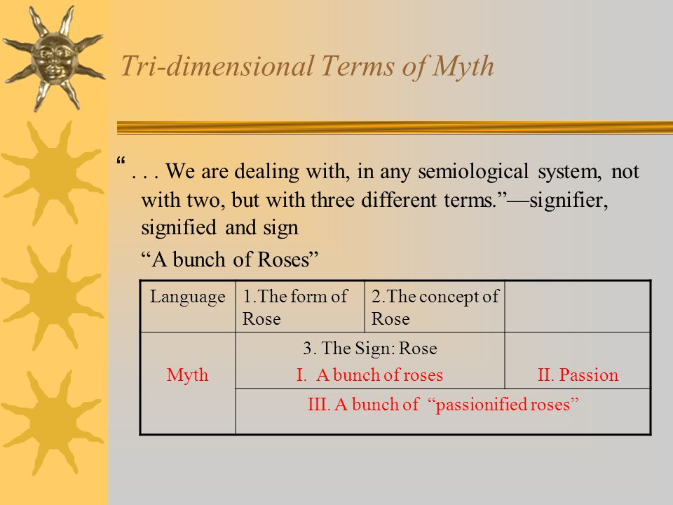 "Tri-dimensional Terms of Myth ""... We are dealing with, in any semiological system, not with two, but with three different terms.""—signifier, signifie"