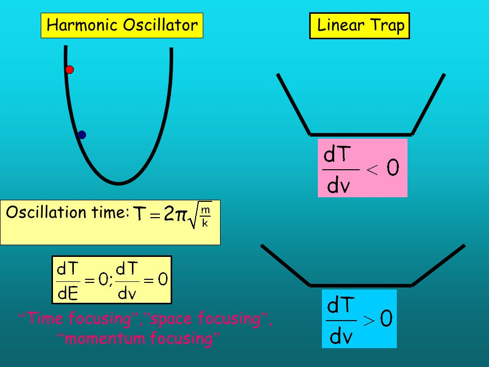 Characteristic time spread as a function of voltage on the last electrode of the trap.