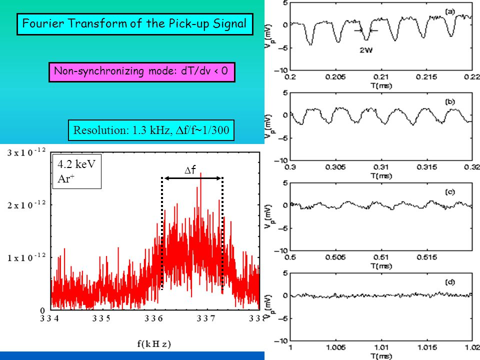 Application to mass spectrometry: Injection of more than one mass FFT m<mm<m EkEk