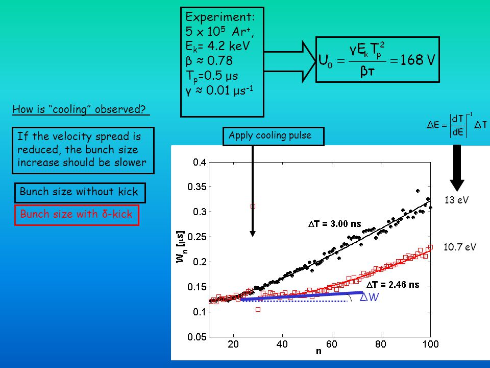 Summery: Ion bunch motion in the electrostatic trap can be in a synchronization mode when dT/dv>0 Application: high resolution mass spectrometry When dT/dv<0 the bunch is in an enhanced diffusion mode Application: delta kick cooling Ion Motion Synchronization in an Ion-Trap Resonator, Phys.