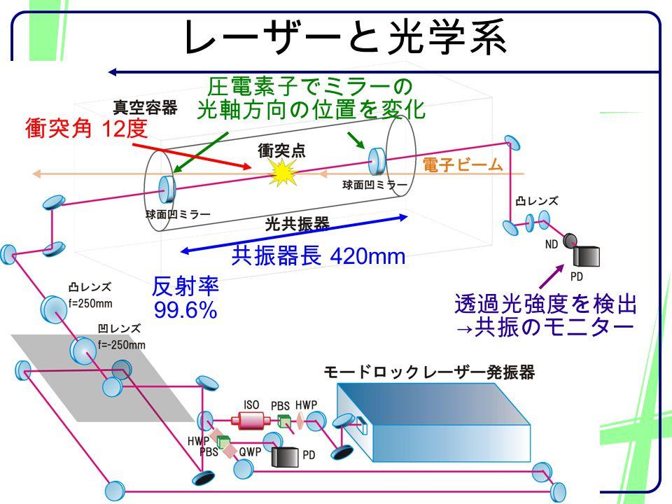 レーザーと光学系 共振器長 420mm 圧電素子でミラーの 光軸方向の位置を変化 衝突角 12 度 透過光強度を検出 → 共振のモニター 反射率 99.6%