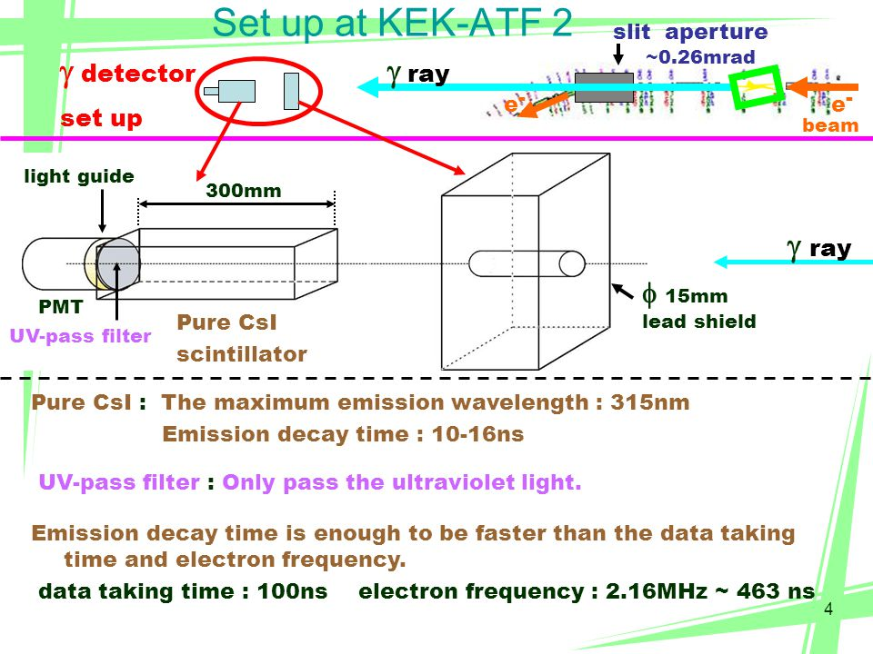 5 Set up at KEK-ATF 3 accuracy ~ 0.8  m electron beam Horizontal Vertical Optical cavity Cavity position is moved