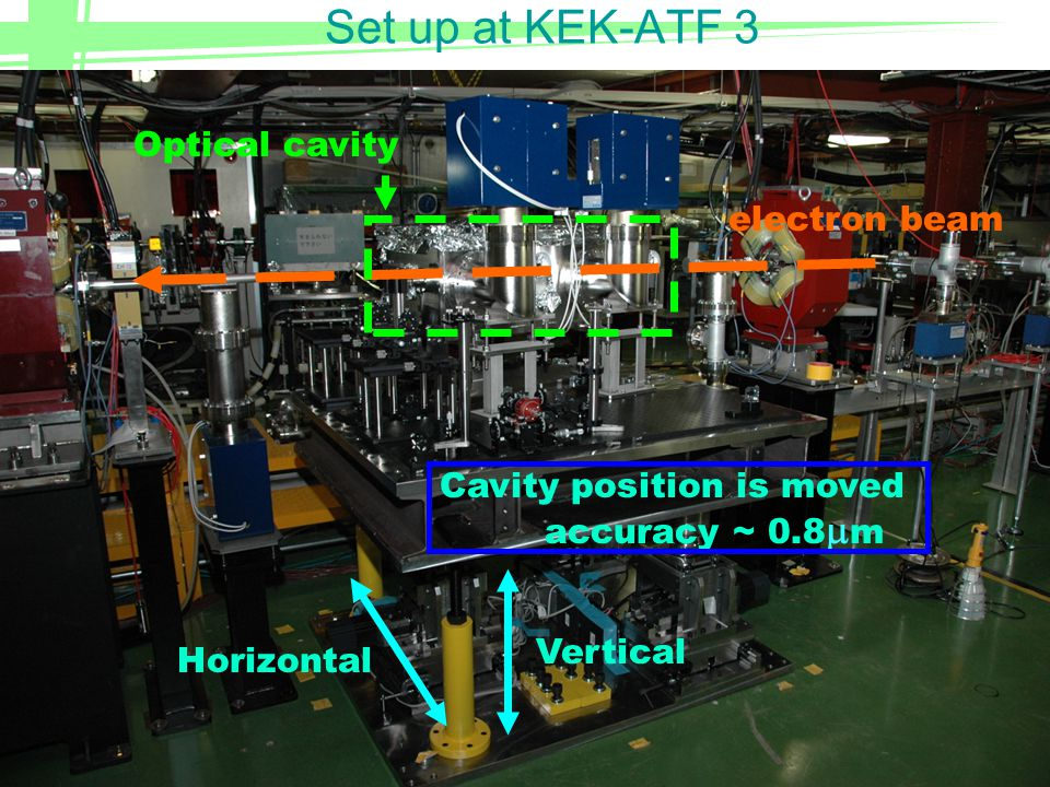 16 Set up at KEK-ATF 1-R Mode lock laser Electron beamCSI γray e beam PD Transmitted light was detected 16~28MeV We could observe how stored it was.