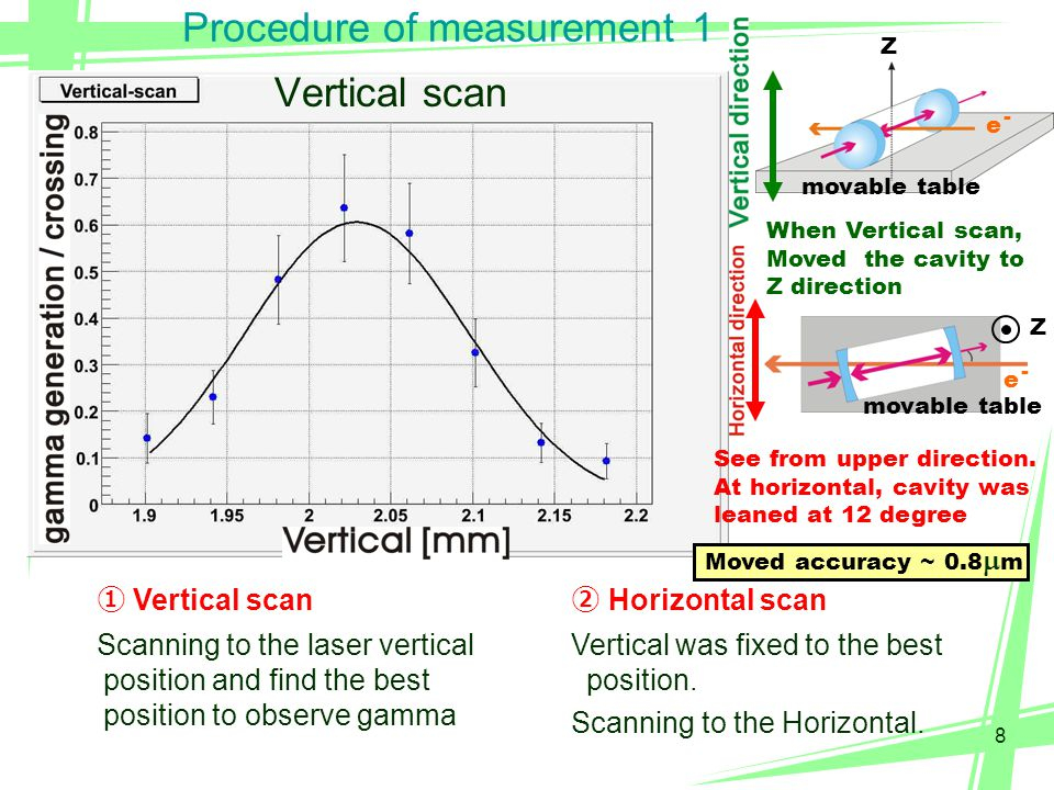 9 Procedure of measurement 2 We found the best collision point ③ Timing scan Vertical and Horizontal were fixed to the best position.