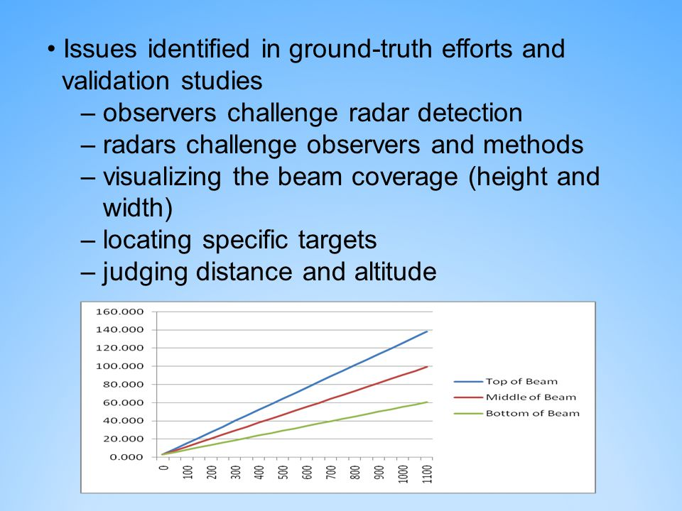 Issues identified in ground-truth efforts and validation studies – observers challenge radar detection – radars challenge observers and methods – visualizing the beam coverage (height and width) – locating specific targets – judging distance and altitude