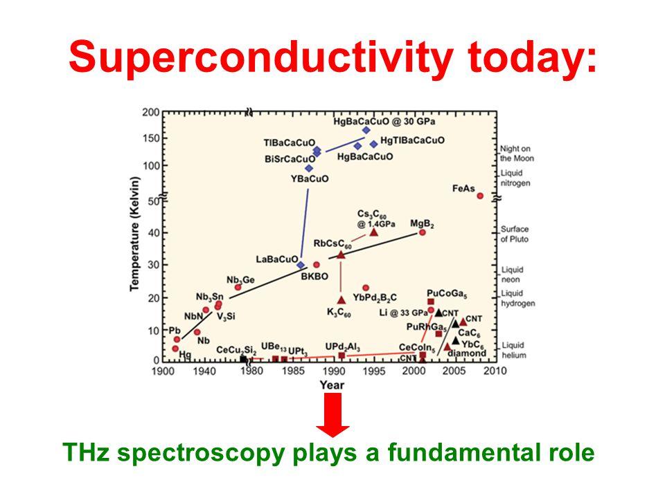 Superconductivity today: THz spectroscopy plays a fundamental role