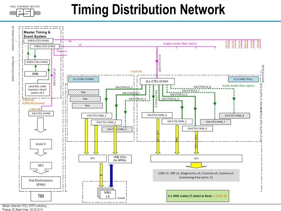 Timing Distribution Network Babak Kalantari (PSI); MRF workshop, Prague, Eli Beamlines, 05.05.2014