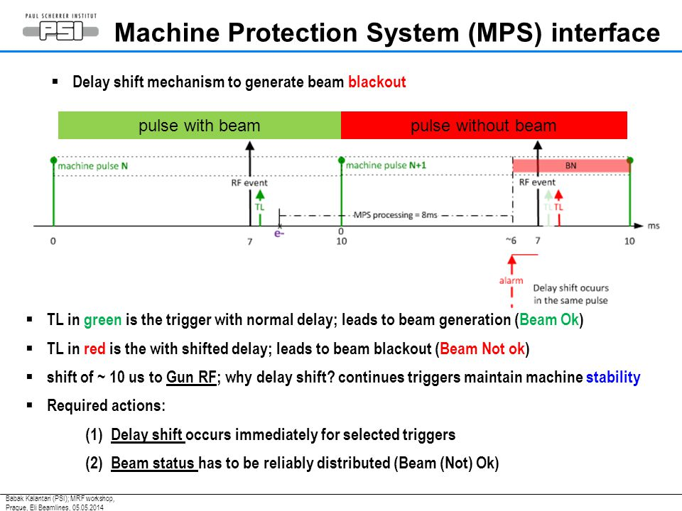  Delay shift mechanism to generate beam blackout Machine Protection System (MPS) interface pulse with beampulse without beam  TL in green is the trigger with normal delay; leads to beam generation (Beam Ok)  TL in red is the with shifted delay; leads to beam blackout (Beam Not ok)  shift of ~ 10 us to Gun RF; why delay shift.