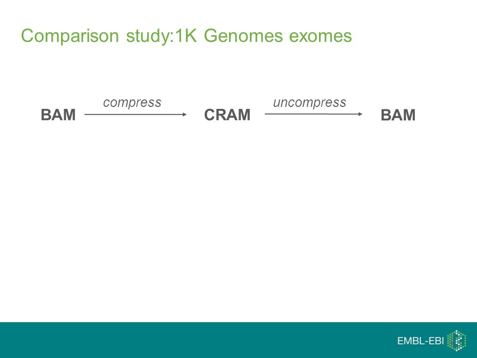 Comparison study:1K Genomes exomes compressuncompress BAM CRAM