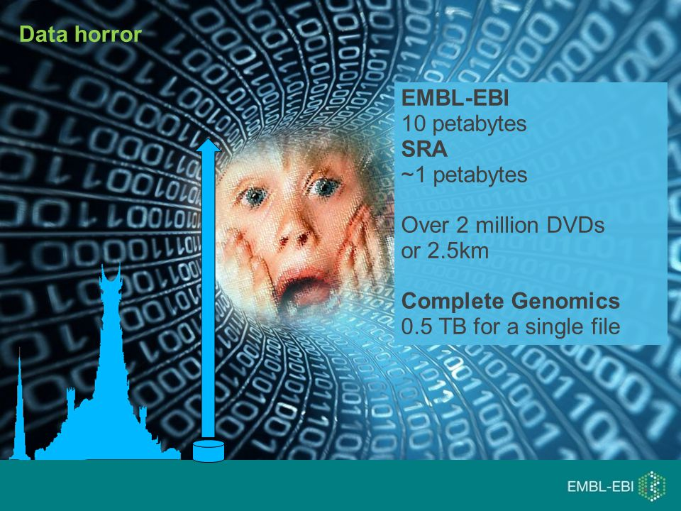 Data horror EMBL-EBI 10 petabytes SRA ~1 petabytes Over 2 million DVDs or 2.5km Complete Genomics 0.5 TB for a single file